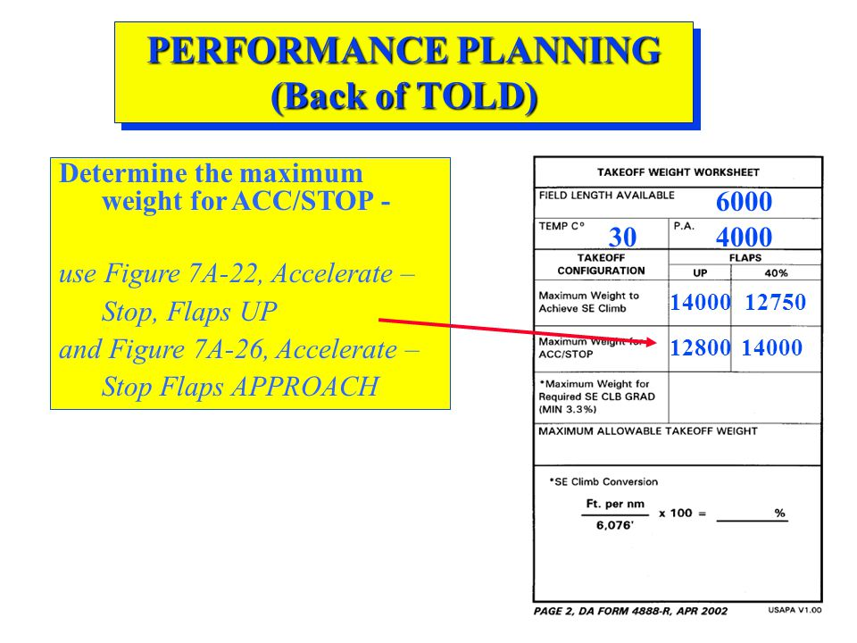 PERFORMANCE PLANNING (Back of TOLD)