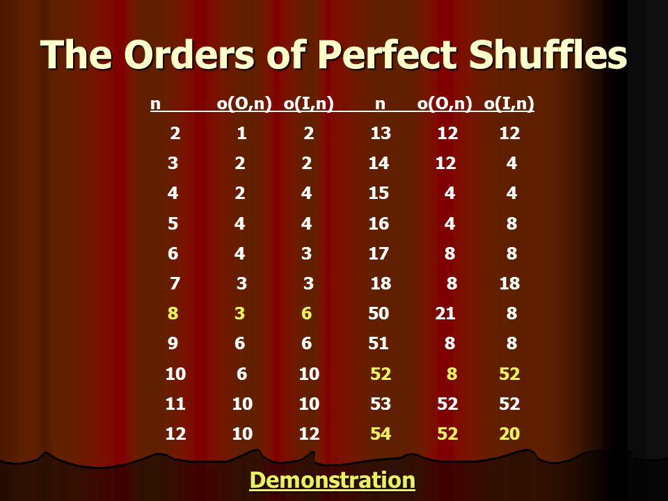 The Orders of Perfect Shuffles