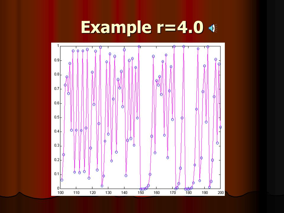 Example r=4.0