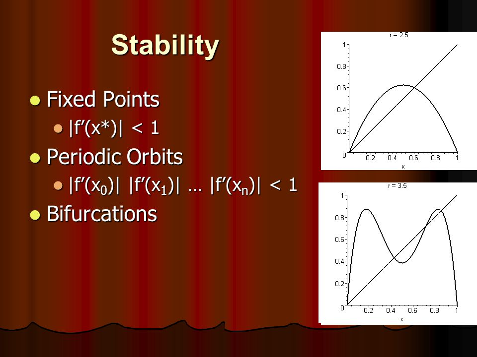 Stability Fixed Points Periodic Orbits Bifurcations |f'(x*)| < 1
