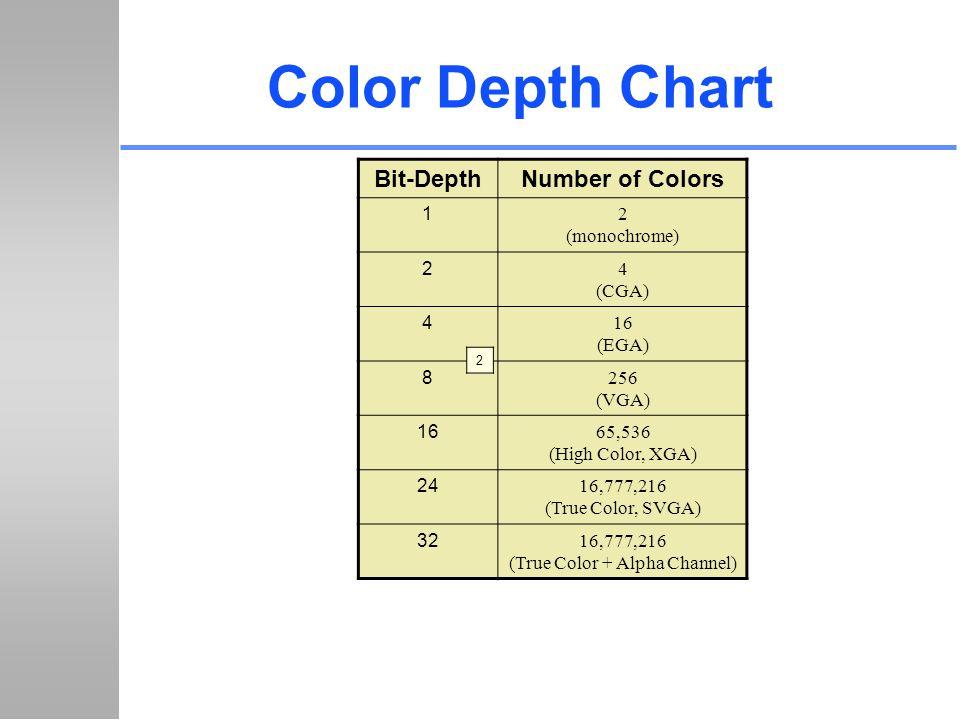 16,777,216 (True Color + Alpha Channel)