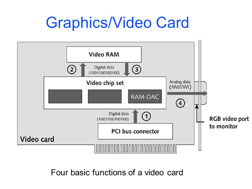 Four basic functions of a video card