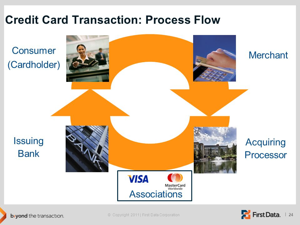 Credit Card Transaction: Process Flow