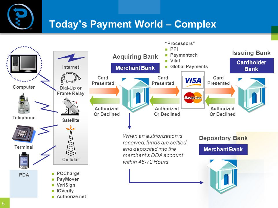 Today's Payment World – Complex