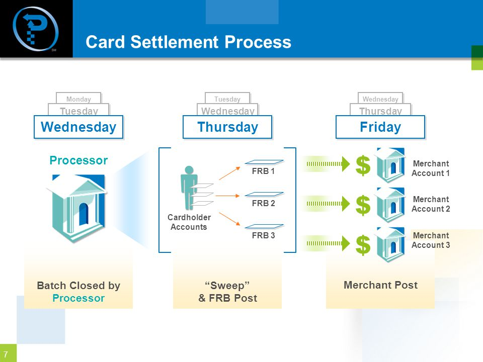 Card Settlement Process