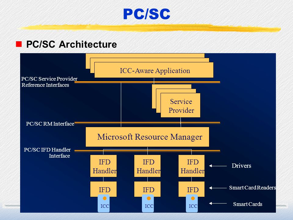 PC/SC PC/SC Architecture ICC ICC ICC - - - Aware Application