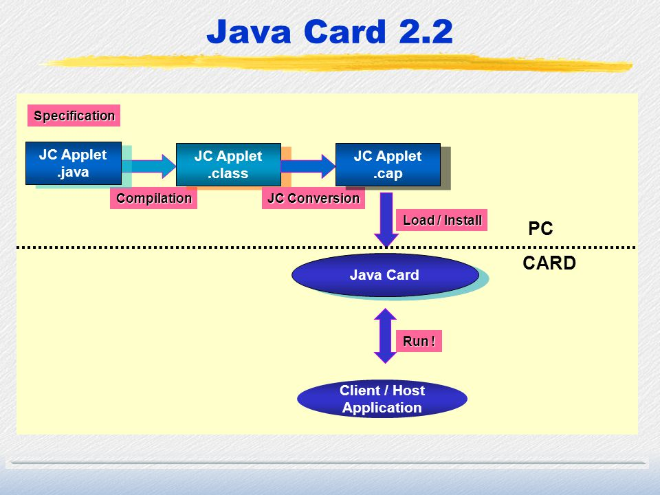 Java Card 2.2 PC CARD JC Applet .java JC Applet .class JC Applet .cap