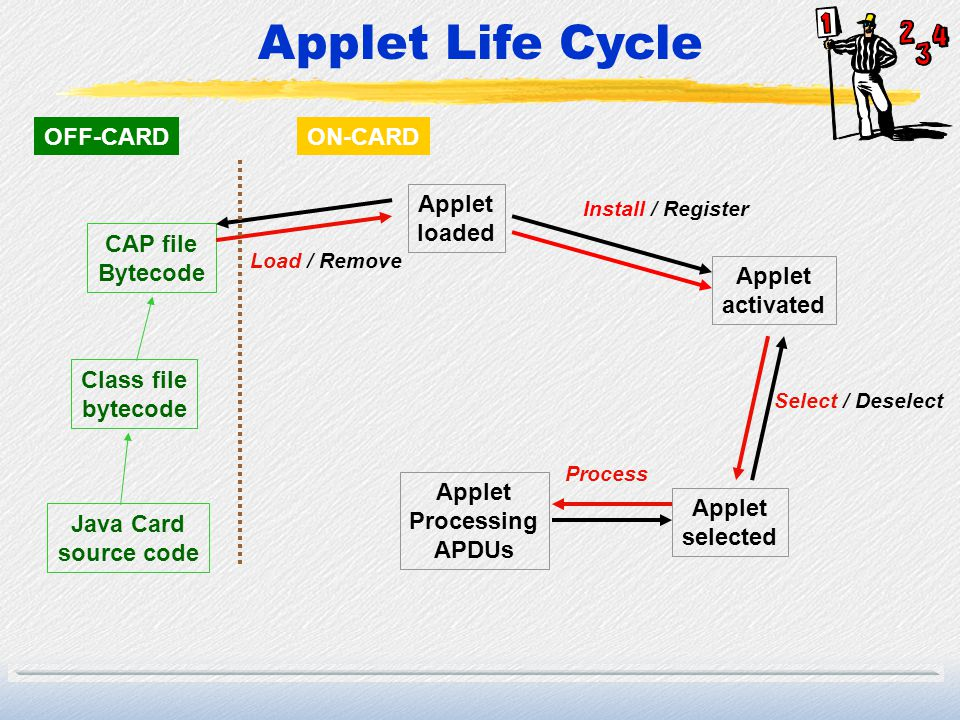 Applet Life Cycle OFF-CARD ON-CARD Applet loaded CAP file Bytecode