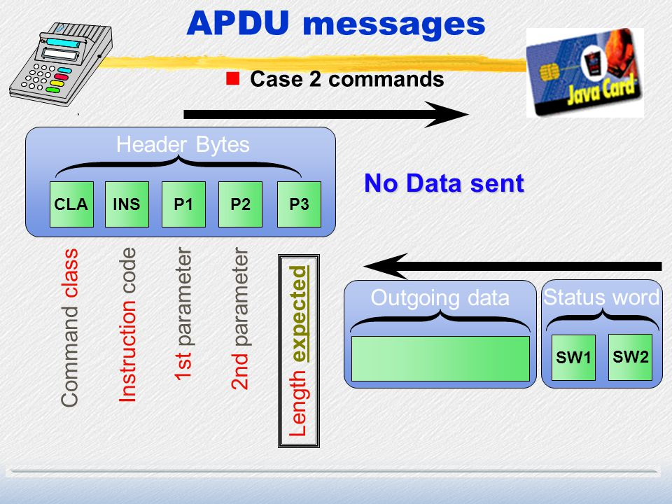 APDU messages No Data sent Case 2 commands Header Bytes 1st parameter