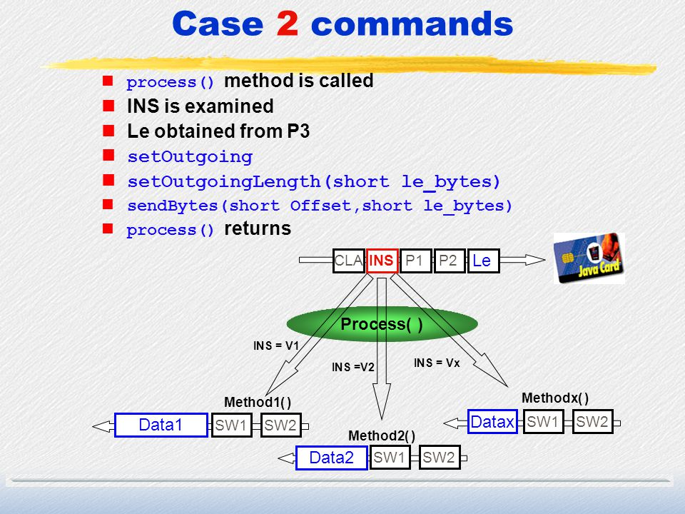 Case 2 commands INS is examined Le obtained from P3 setOutgoing