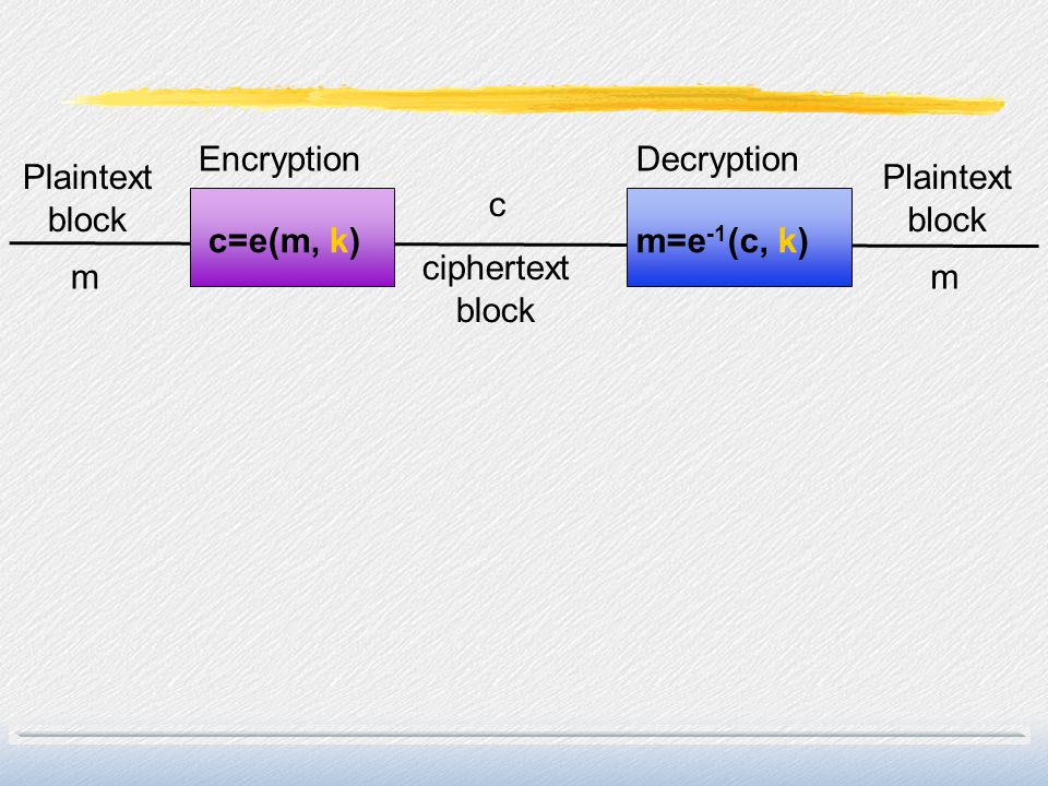 Encryption Decryption Plaintext block Plaintext block c c=e(m, k) m=e-1(c, k) ciphertext block m m