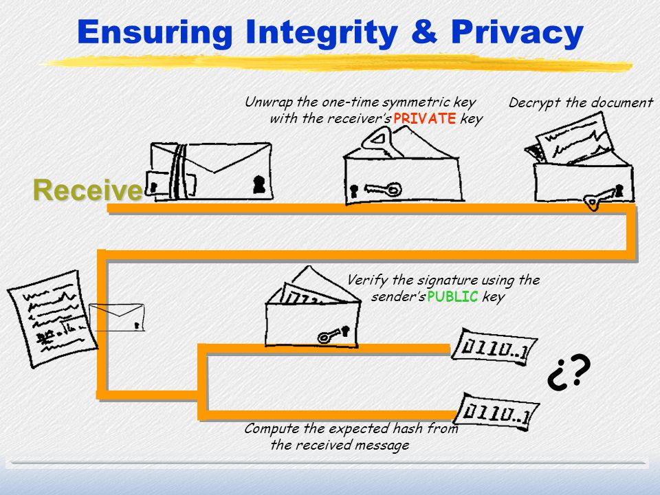Ensuring Integrity & Privacy