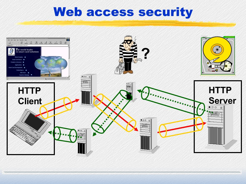 Web access security HTTP Client Server