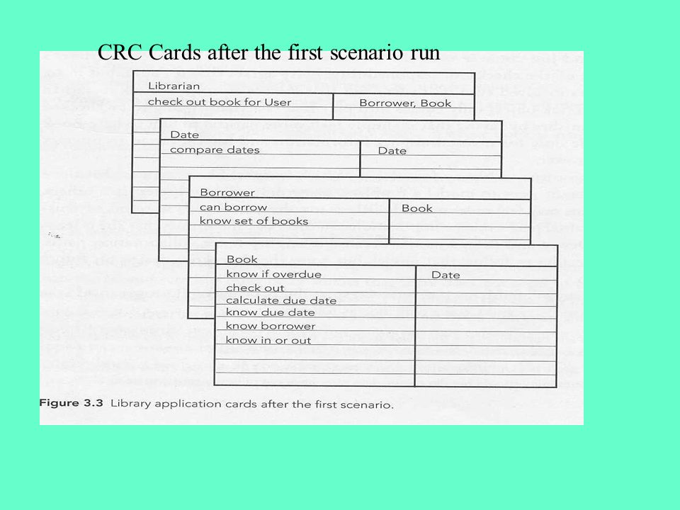 CRC Cards after the first scenario run