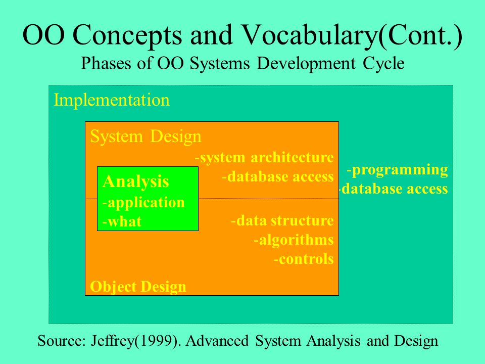 OO Concepts and Vocabulary(Cont