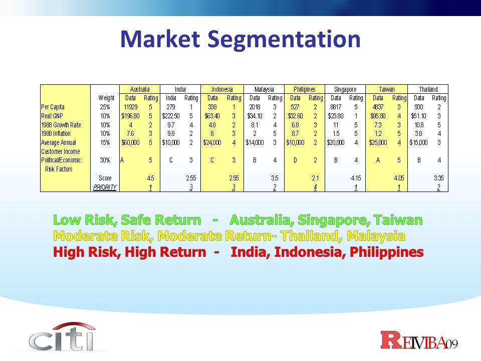 Market Segmentation Low Risk, Safe Return - Australia, Singapore, Taiwan. Moderate Risk, Moderate Return- Thailand, Malaysia.