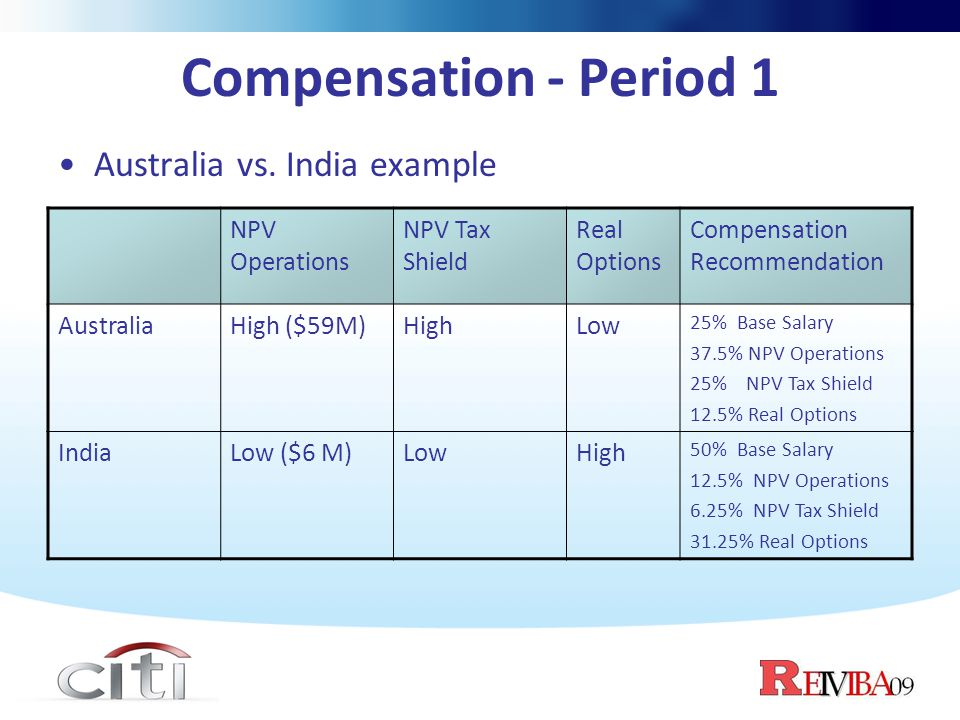 Compensation - Period 1 Australia vs. India example NPV Operations