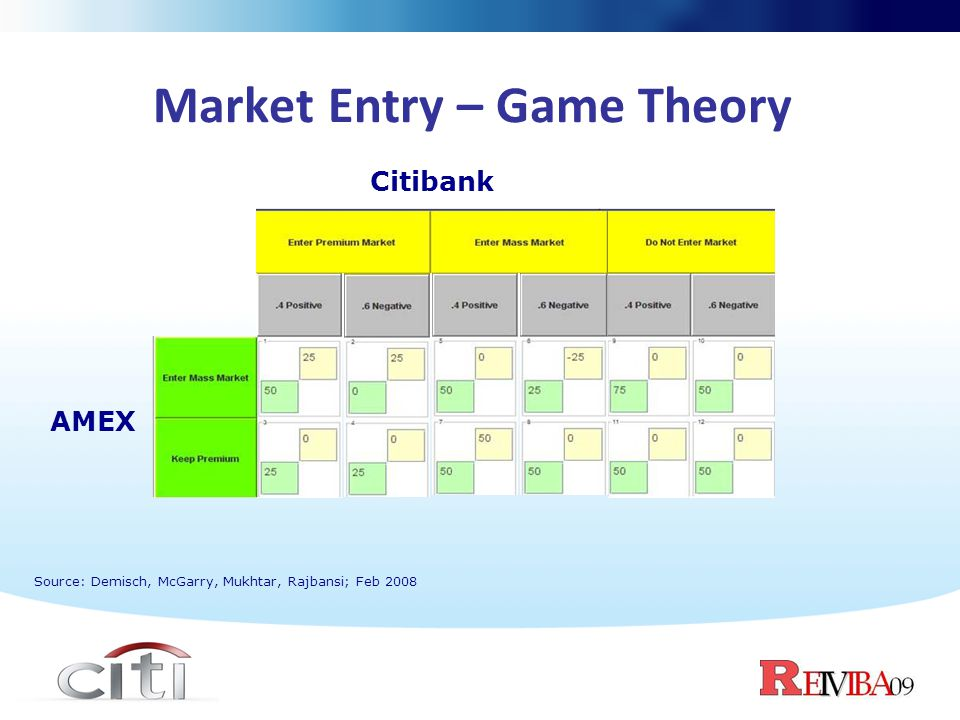 Market Entry – Game Theory