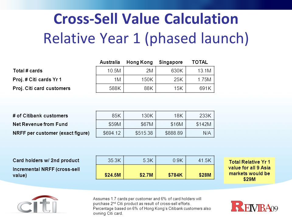 Cross-Sell Value Calculation Relative Year 1 (phased launch)