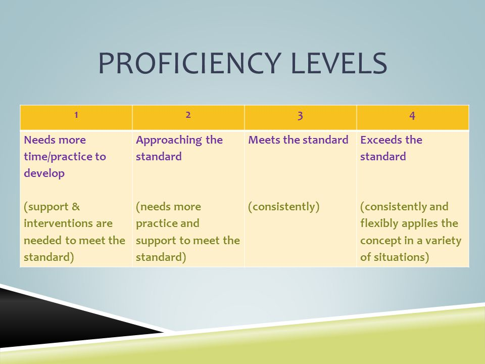 PROFICIENCY LEVELS 1 2 3 4 Needs more time/practice to develop