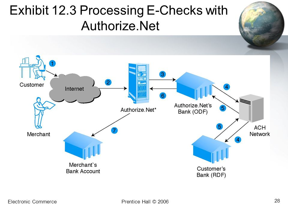 Exhibit 12.3 Processing E-Checks with Authorize.Net