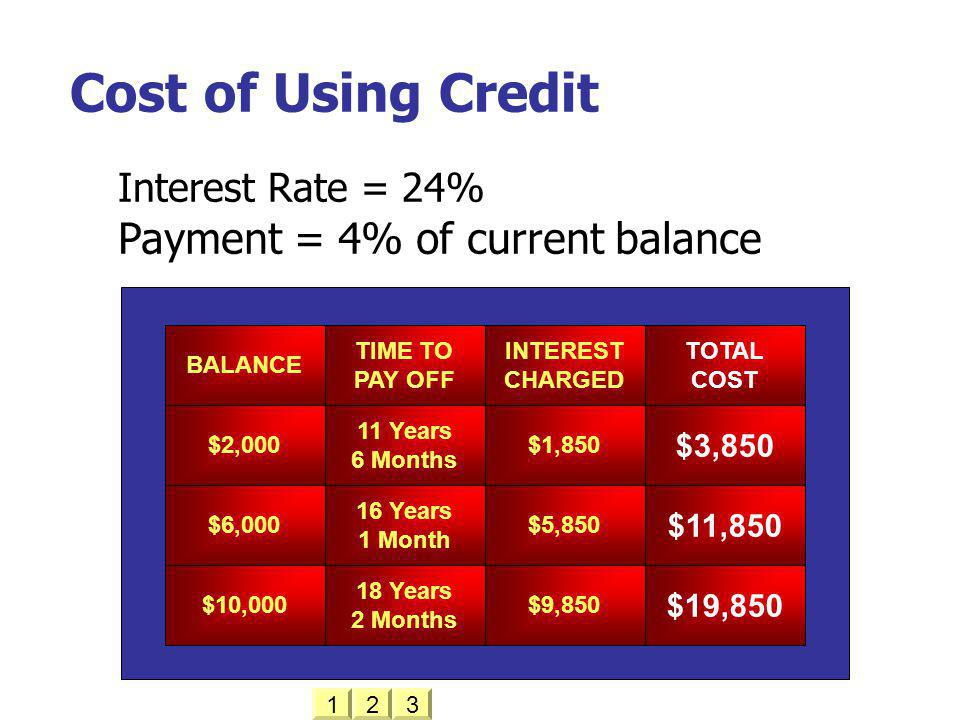 Cost of Using Credit Payment = 4% of current balance