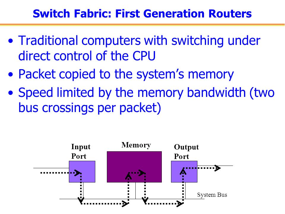 Switch Fabric: First Generation Routers