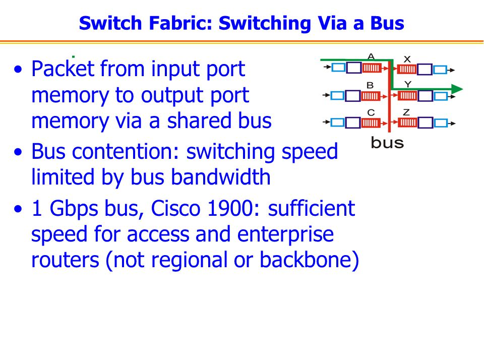 Switch Fabric: Switching Via a Bus
