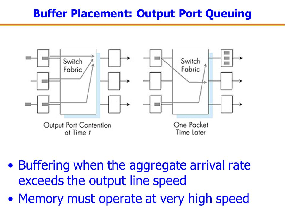 Buffer Placement: Output Port Queuing