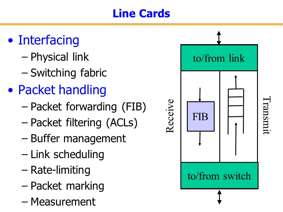 Interfacing Packet handling Line Cards Physical link Switching fabric