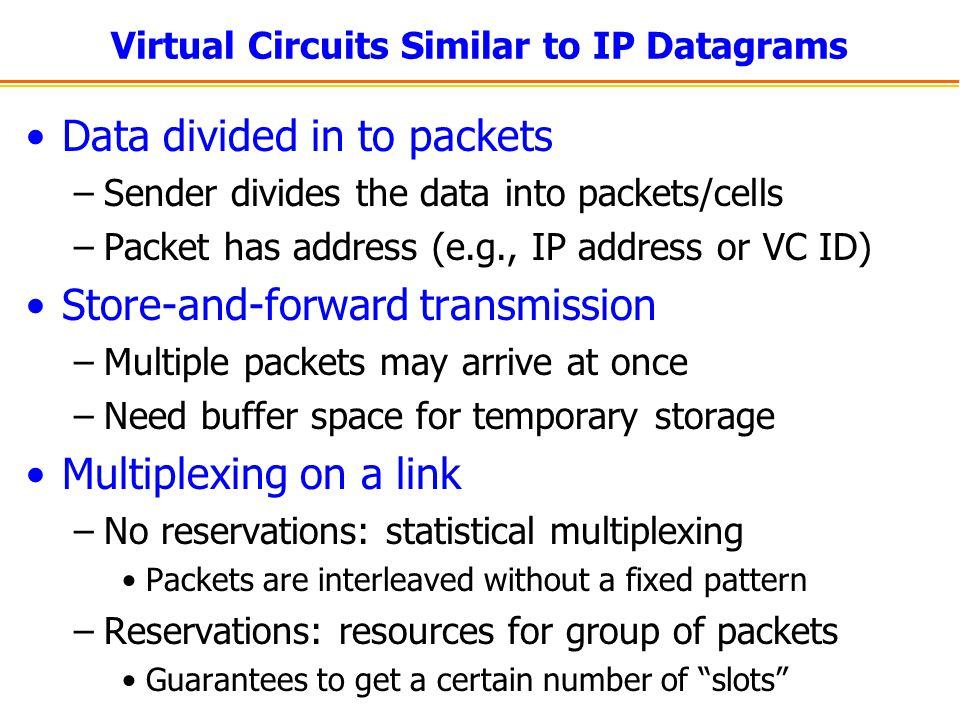 Virtual Circuits Similar to IP Datagrams