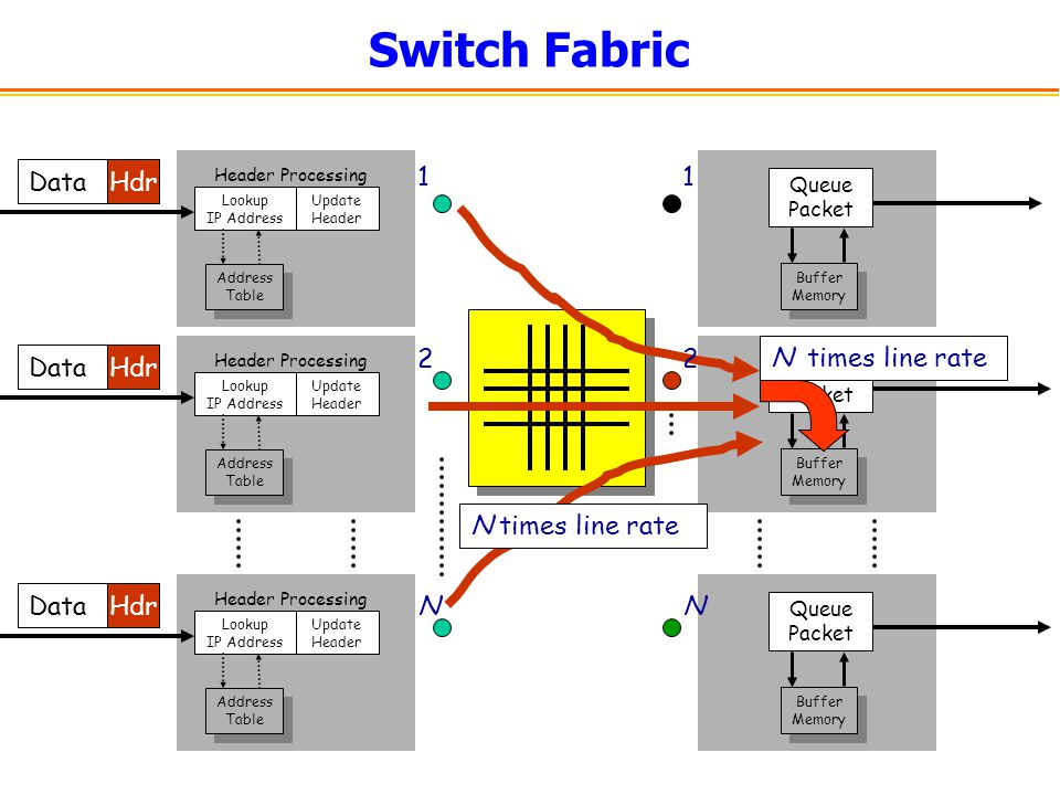 Switch Fabric Data Hdr 1 1 2 2 N times line rate N times line rate N N