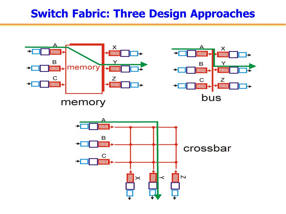 Switch Fabric: Three Design Approaches