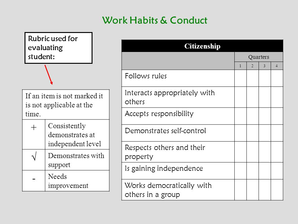 Work Habits & Conduct + √ - Citizenship