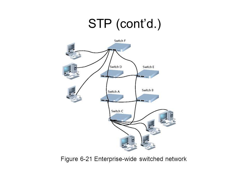 STP (cont'd.) Figure 6-21 Enterprise-wide switched network