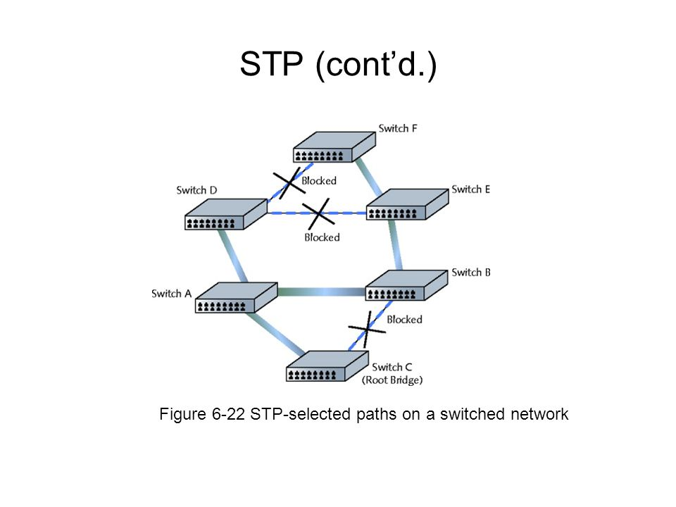 STP (cont'd.) Figure 6-22 STP-selected paths on a switched network