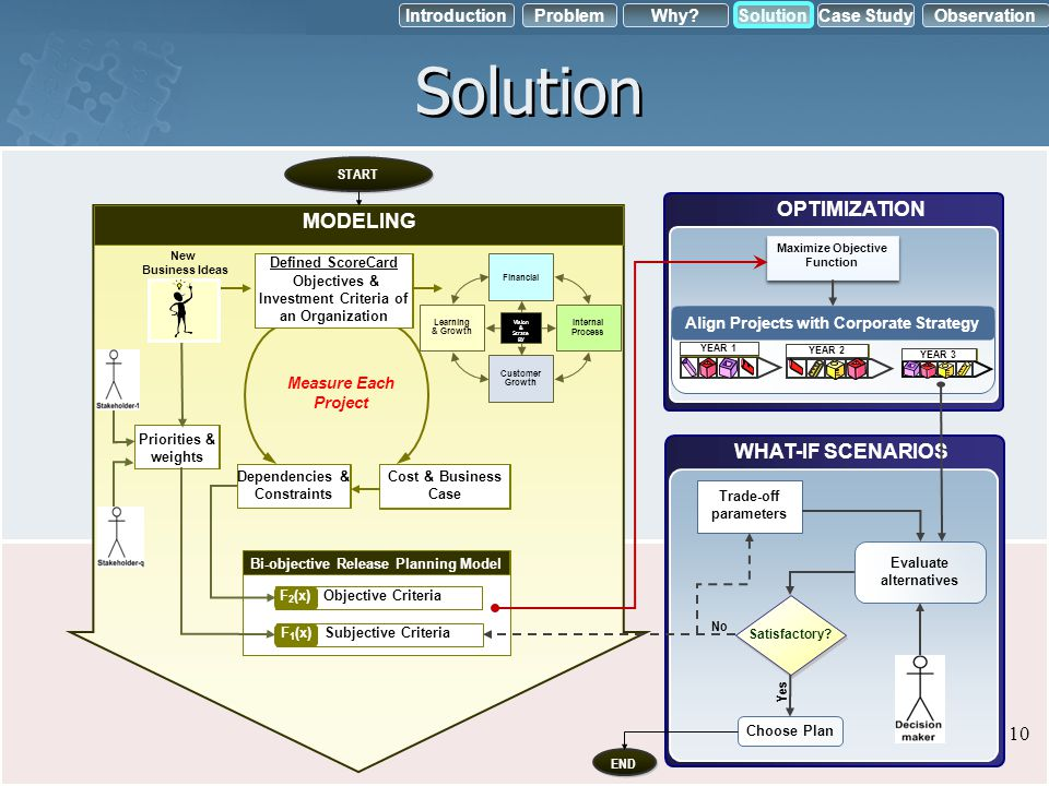 Solution OPTIMIZATION MODELING WHAT-IF SCENARIOS 10