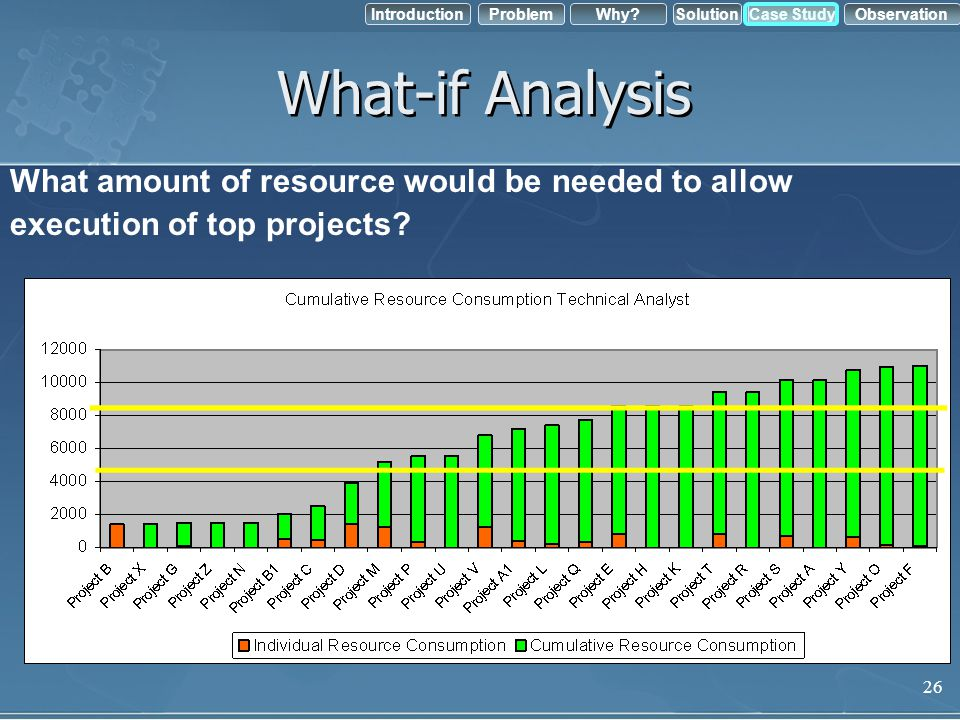 What-if Analysis What amount of resource would be needed to allow