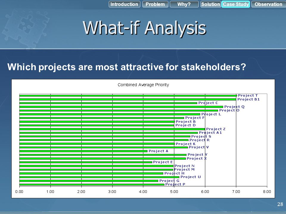 What-if Analysis Which projects are most attractive for stakeholders