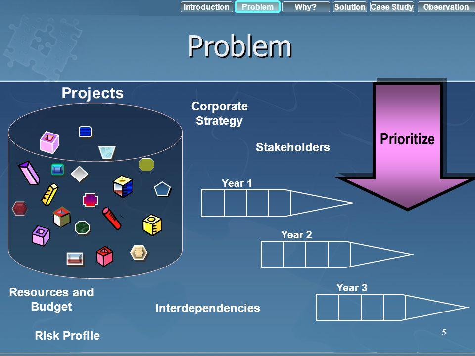 Problem Projects Prioritize Corporate Strategy Stakeholders