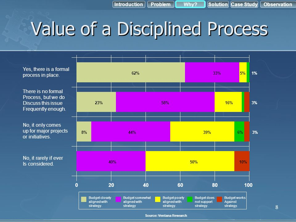 Value of a Disciplined Process