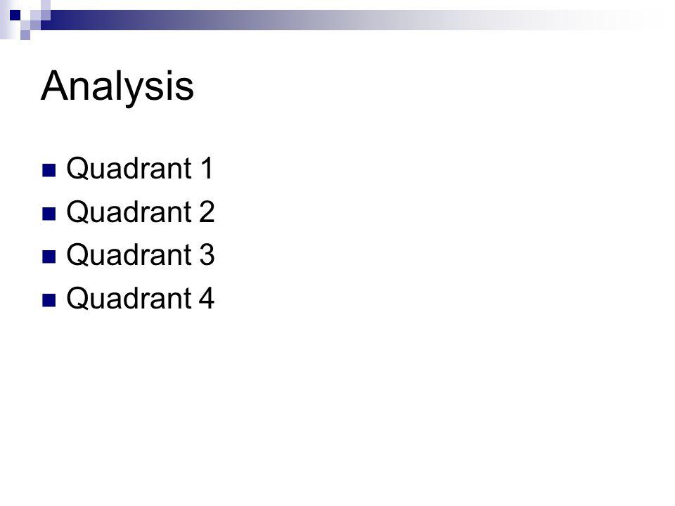 Analysis Quadrant 1 Quadrant 2 Quadrant 3 Quadrant 4