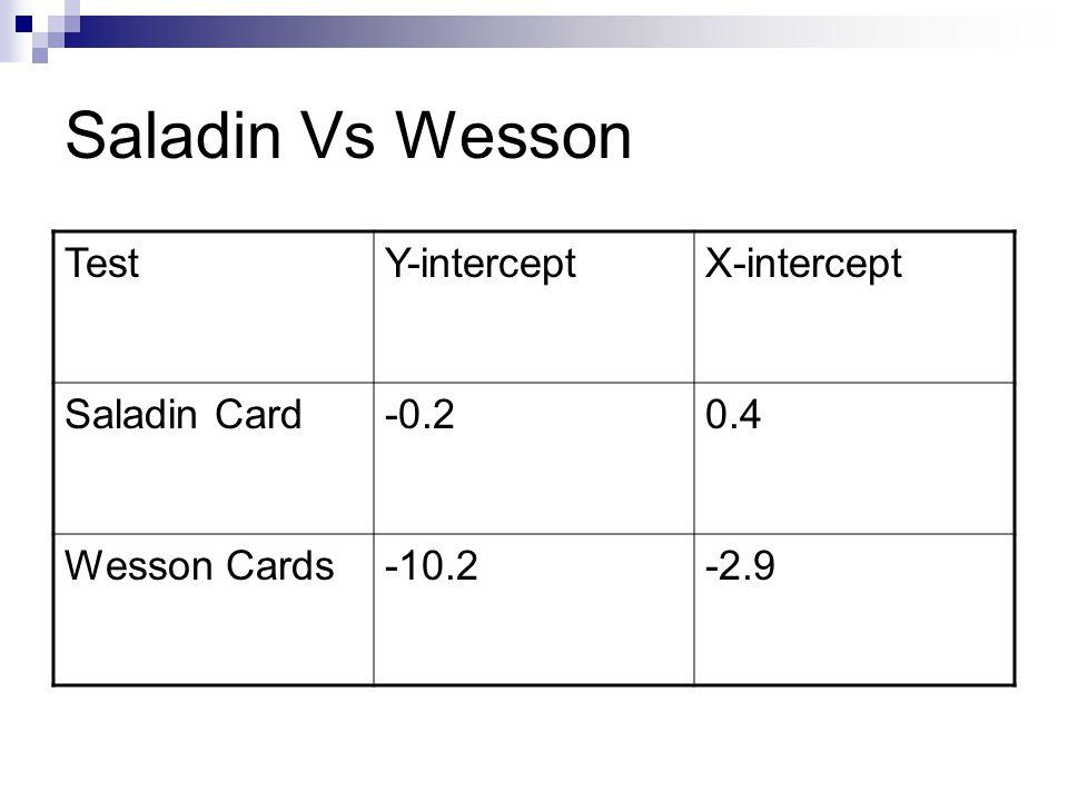 Saladin Vs Wesson Test Y-intercept X-intercept Saladin Card -0.2 0.4