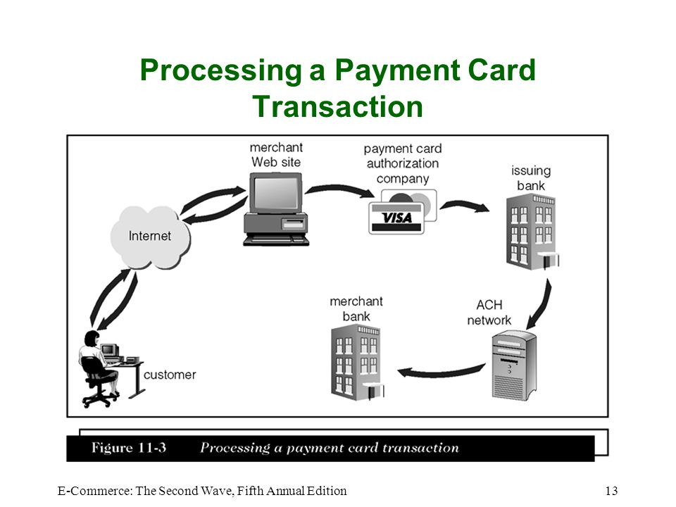 Processing a Payment Card Transaction