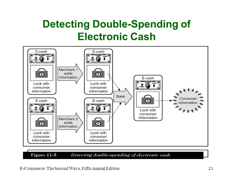 Detecting Double-Spending of Electronic Cash