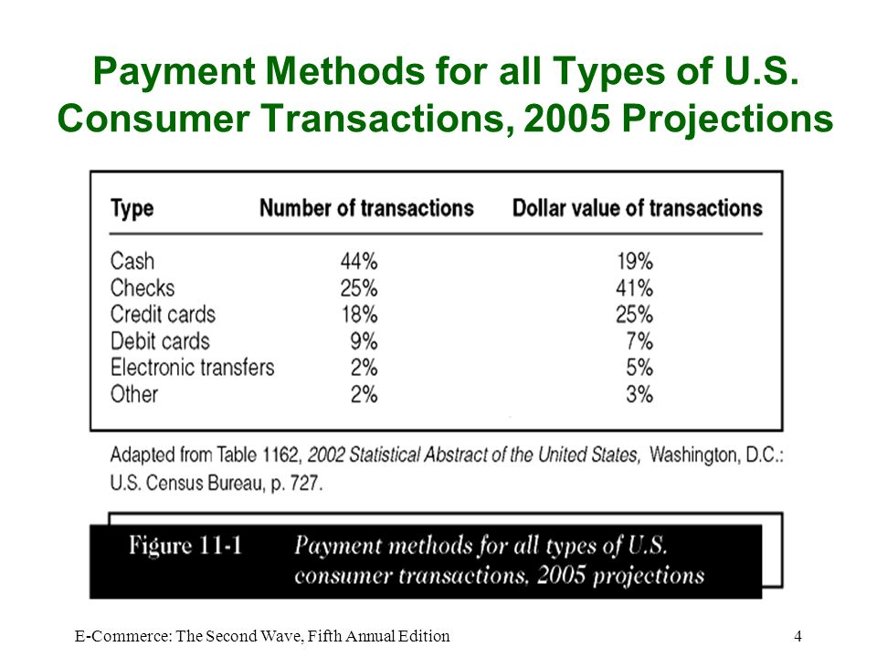 Payment Methods for all Types of U. S