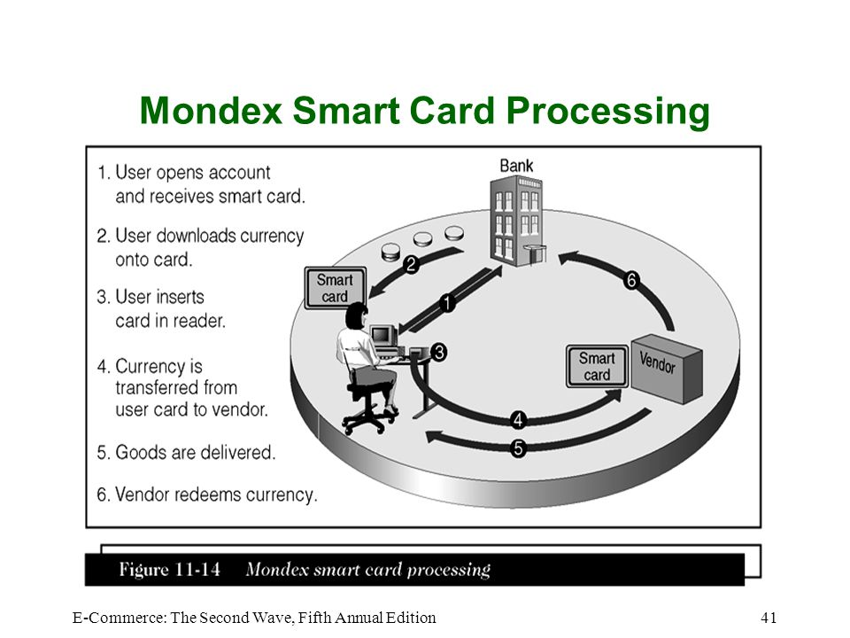 Mondex Smart Card Processing