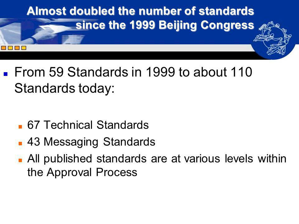 Almost doubled the number of standards since the 1999 Beijing Congress