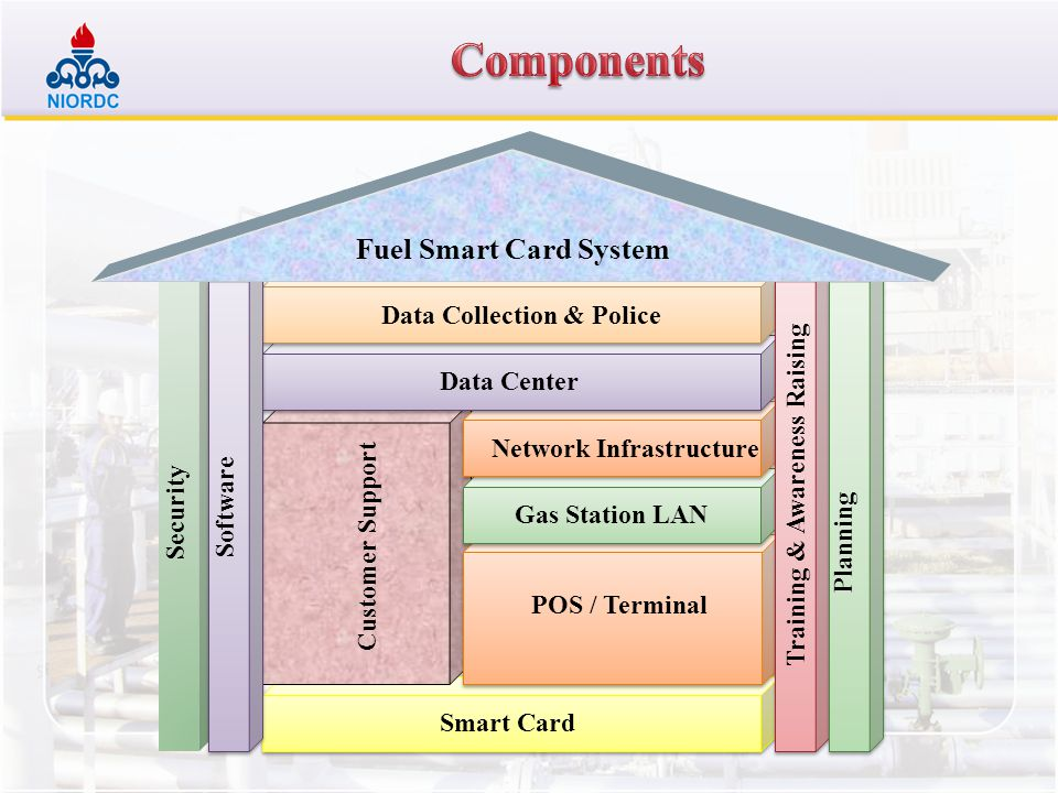 Components Fuel Smart Card System Data Collection & Police Data Center