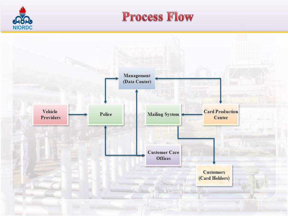 Process Flow Management (Data Center) Vehicle Providers Police